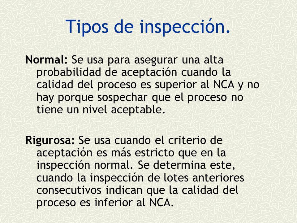 Tipos de inspección.