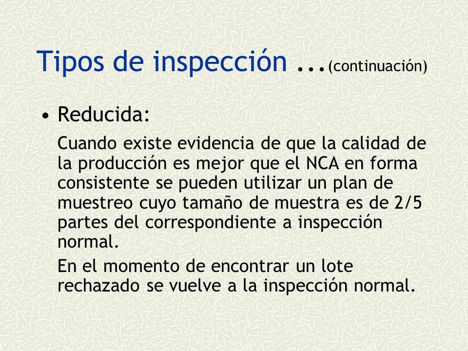Tipos de inspección...