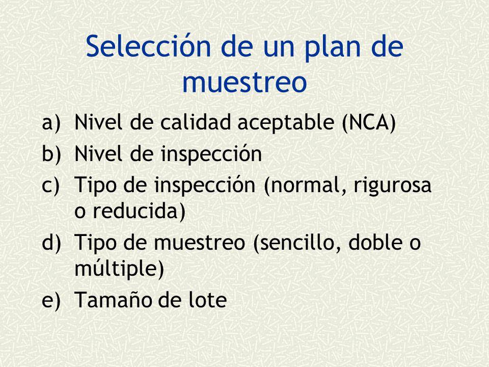 Selección de un plan de muestreo a)Nivel de calidad aceptable (NCA) b)Nivel de inspección c)Tipo de inspección (normal, rigurosa o reducida) d)Tipo de muestreo (sencillo, doble o múltiple) e)Tamaño de lote