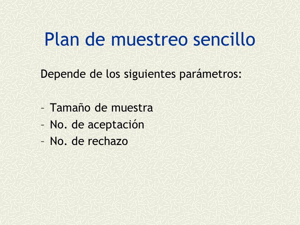 Plan de muestreo sencillo Depende de los siguientes parámetros: –Tamaño de muestra –No.