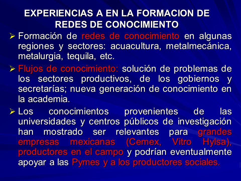 FORMAS EN LA PRODUCCION INTERACTIVA DE CONOCIMIENTO: Ejem: C.