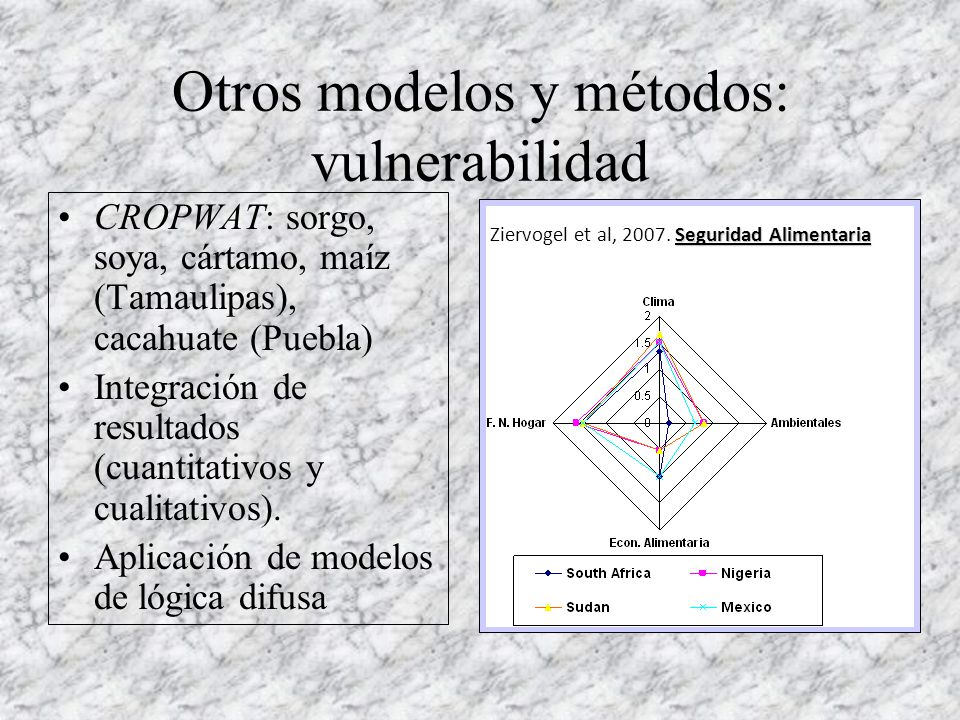 Otros modelos y métodos: vulnerabilidad CROPWAT: sorgo, soya, cártamo, maíz (Tamaulipas), cacahuate (Puebla) Integración de resultados (cuantitativos y cualitativos).