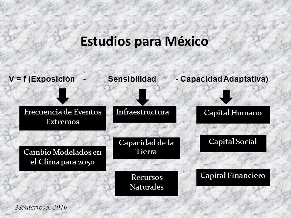 Frecuencia de Eventos Extremos V = f (Exposición - Sensibilidad - Capacidad Adaptativa) Infraestructura Capital Humano Estudios para México Cambio Modelados en el Clima para 2050 Capacidad de la Tierra Recursos Naturales Capital Social Capital Financiero Monterroso, 2010