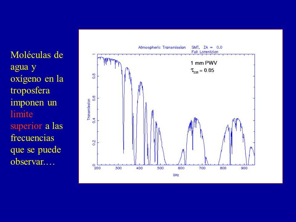 Moléculas de agua y oxígeno en la troposfera imponen un limite superior a las frecuencias que se puede observar.…