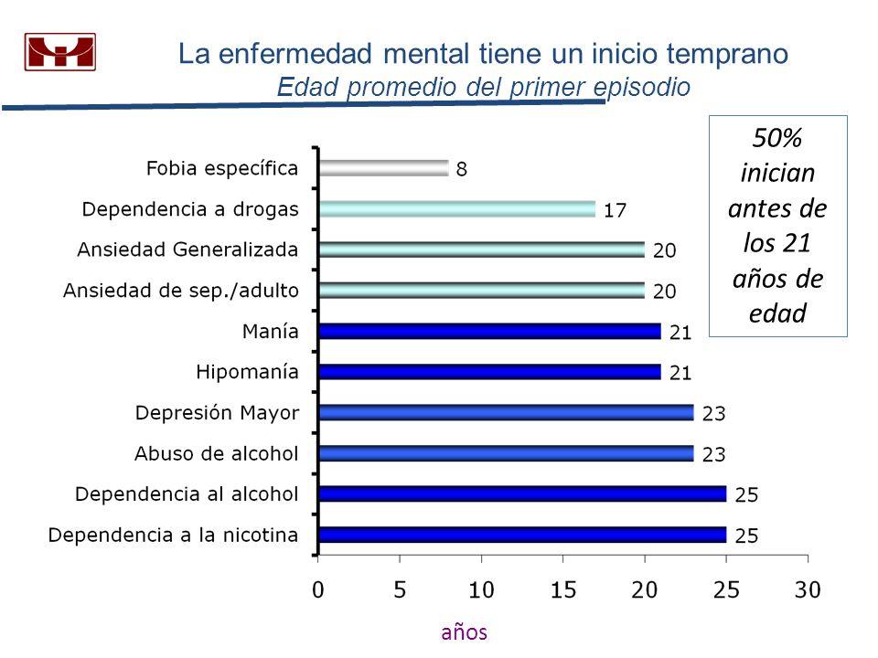 La enfermedad mental tiene un inicio temprano Edad promedio del primer episodio años 50% inician antes de los 21 años de edad