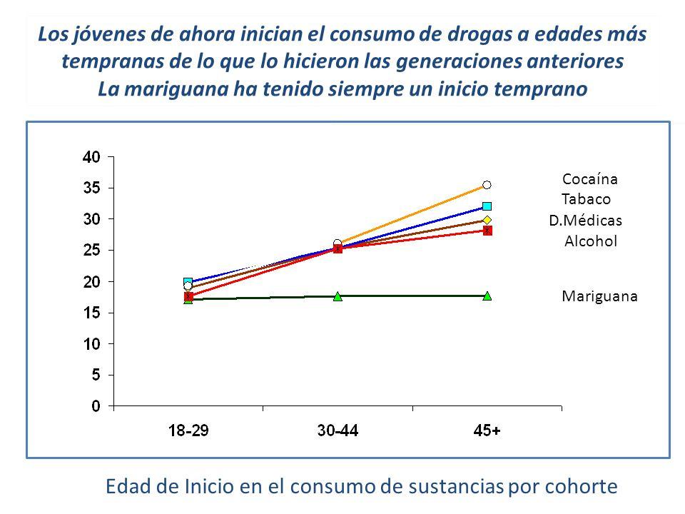 Edad de Inicio en el consumo de sustancias por cohorte Mariguana Cocaína Tabaco Alcohol D.Médicas Los jóvenes de ahora inician el consumo de drogas a edades más tempranas de lo que lo hicieron las generaciones anteriores La mariguana ha tenido siempre un inicio temprano