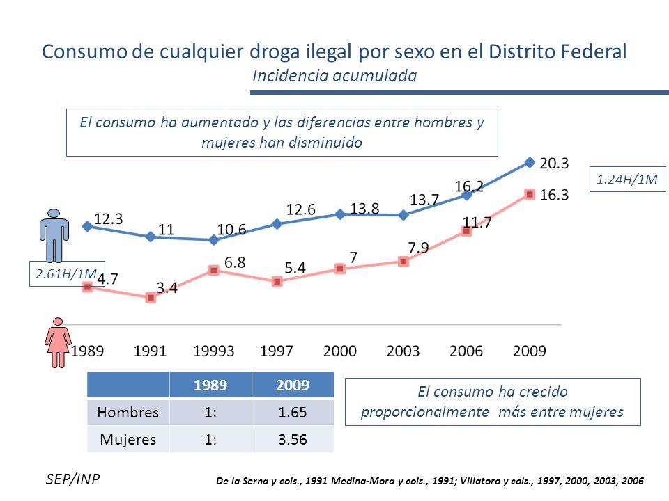 Consumo de cualquier droga ilegal por sexo en el Distrito Federal Incidencia acumulada 2.61H/1M 1.24H/1M 19892009 Hombres1:1.65 Mujeres1:3.56 El consumo ha crecido proporcionalmente más entre mujeres El consumo ha aumentado y las diferencias entre hombres y mujeres han disminuido SEP/INP De la Serna y cols., 1991 Medina-Mora y cols., 1991; Villatoro y cols., 1997, 2000, 2003, 2006