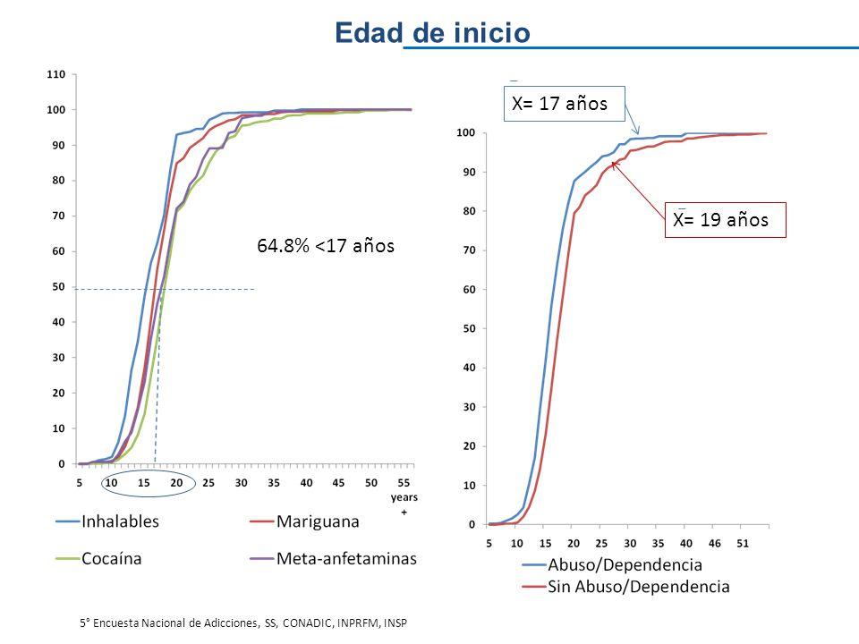 Edad de inicio X= 17 años X= 19 años 64.8% <17 años 5° Encuesta Nacional de Adicciones, SS, CONADIC, INPRFM, INSP