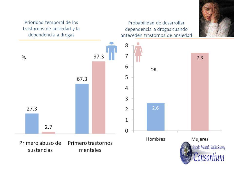 Prioridad temporal de los trastornos de ansiedad y la dependencia a drogas Probabilidad de desarrollar dependencia a drogas cuando anteceden trastornos de ansiedad % OR