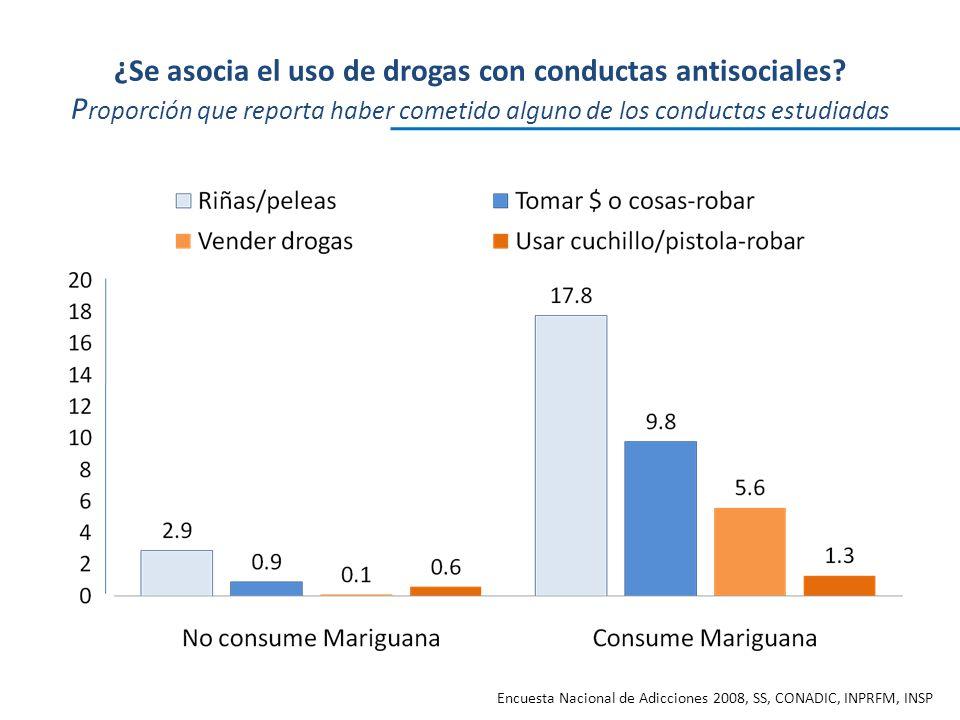 ¿Se asocia el uso de drogas con conductas antisociales.