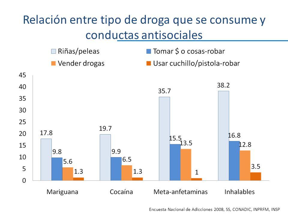 Relación entre tipo de droga que se consume y conductas antisociales Encuesta Nacional de Adicciones 2008, SS, CONADIC, INPRFM, INSP