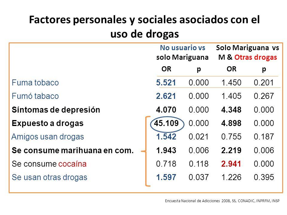 Factores personales y sociales asociados con el uso de drogas No usuario vs solo Mariguana Solo Mariguana vs M & Otras drogas ORp p Fuma tobaco5.5210.0001.4500.201 Fumó tabaco2.6210.0001.4050.267 Síntomas de depresión4.0700.0004.3480.000 Expuesto a drogas45.1090.0004.8980.000 Amigos usan drogas1.5420.0210.7550.187 Se consume marihuana en com.1.9430.0062.2190.006 Se consume cocaína0.7180.1182.9410.000 Se usan otras drogas1.5970.0371.2260.395 Encuesta Nacional de Adicciones 2008, SS, CONADIC, INPRFM, INSP