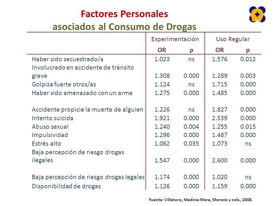 Factores Personales asociados al Consumo de Drogas ExperimentaciónUso Regular ORp p Haber sido secuestrado/a1.023ns1.5760.012 Involucrado en accidente de tránsito grave1.3080.0001.2890.003 Golpiza fuerte otros/as1.124ns1.7150.000 Haber sido amenazado con un arma1.2750.0001.4850.000 Accidente propicie la muerte de alguien1.226ns1.8270.000 Intento suicida1.9210.0002.5390.000 Abuso sexual1.2400.0041.2550.015 Impulsividad1.2960.0001.4870.000 Estrés alto1.0620.0351.073ns Baja percepción de riesgo drogas ilegales1.5470.0002.6000.000 Baja percepción de riesgo drogas legales1.1740.0001.020ns Disponibilidad de drogas1.1260.0001.1590.000 Fuente: Villatoro, Medina-Mora, Moreno y cols., 2008.