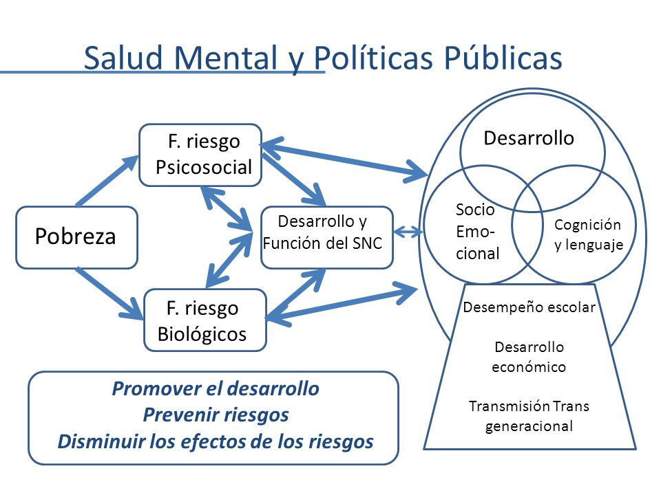 Salud Mental y Políticas Públicas Pobreza F.riesgo Psicosocial F.