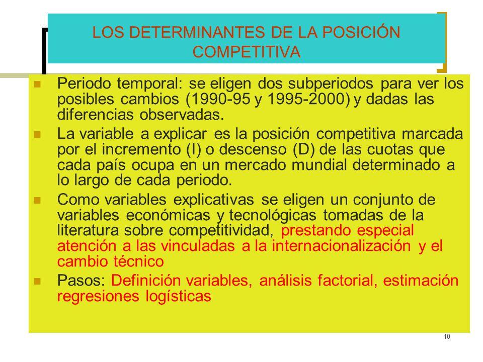 10 LOS DETERMINANTES DE LA POSICIÓN COMPETITIVA Periodo temporal: se eligen dos subperiodos para ver los posibles cambios (1990-95 y 1995-2000) y dada
