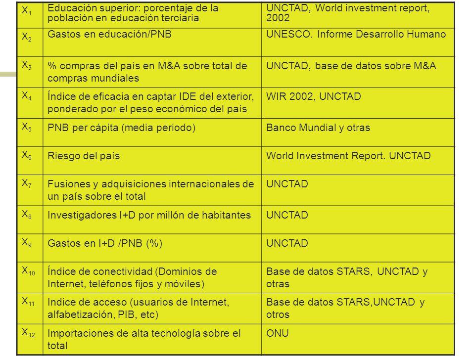 11 X1X1 Educación superior: porcentaje de la población en educación terciaria UNCTAD, World investment report, 2002 X2X2 Gastos en educación/PNBUNESCO