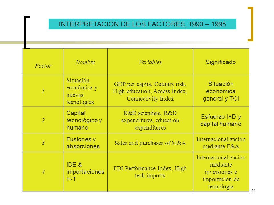 14 INTERPRETACION DE LOS FACTORES, 1990 – 1995 Factor NombreVariables Significado 1 Situación económica y nuevas tecnologías GDP per capita, Country r