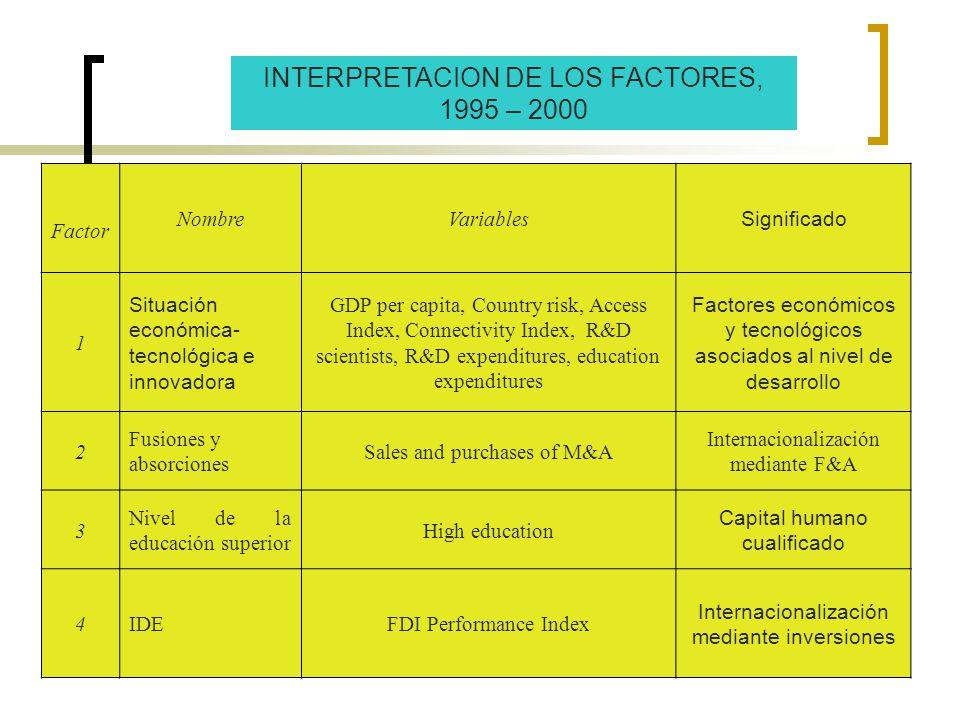 15 INTERPRETACION DE LOS FACTORES, 1995 – 2000 Factor NombreVariables Significado 1 Situación económica- tecnológica e innovadora GDP per capita, Coun