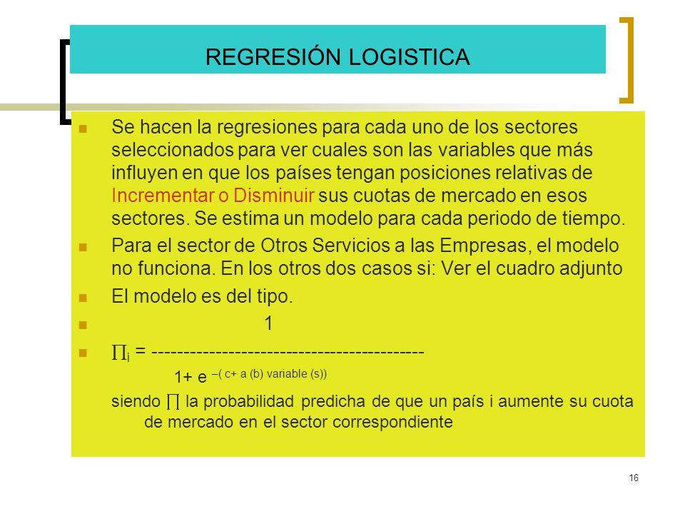 16 REGRESIÓN LOGISTICA Se hacen la regresiones para cada uno de los sectores seleccionados para ver cuales son las variables que más influyen en que l