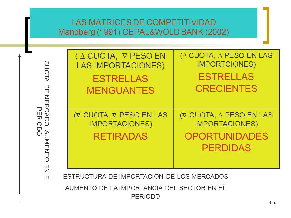 4 LAS MATRICES DE COMPETITIVIDAD Mandberg (1991) CEPAL&WOLD BANK (2002) ESTRUCTURA DE IMPORTACIÓN DE LOS MERCADOS AUMENTO DE LA IMPORTANCIA DEL SECTOR