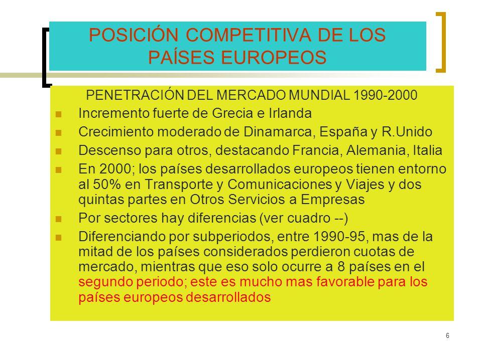 6 POSICIÓN COMPETITIVA DE LOS PAÍSES EUROPEOS PENETRACIÓN DEL MERCADO MUNDIAL 1990-2000 Incremento fuerte de Grecia e Irlanda Crecimiento moderado de