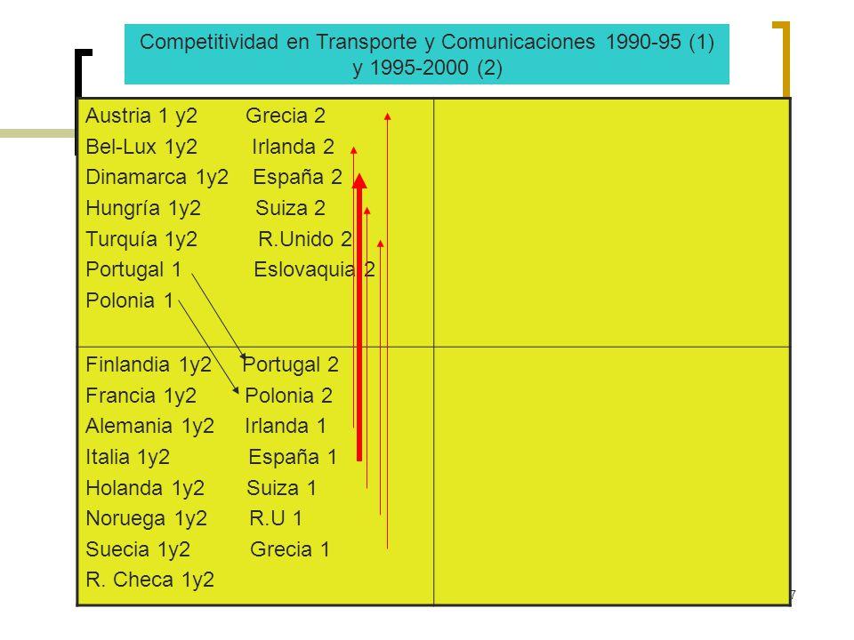 7 Austria 1 y2 Grecia 2 Bel-Lux 1y2 Irlanda 2 Dinamarca 1y2 España 2 Hungría 1y2 Suiza 2 Turquía 1y2 R.Unido 2 Portugal 1 Eslovaquia 2 Polonia 1 Finla