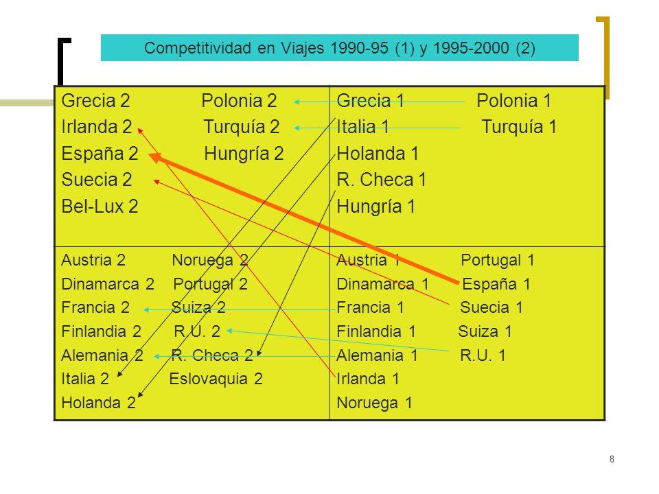 8 Grecia 2 Polonia 2 Irlanda 2 Turquía 2 España 2 Hungría 2 Suecia 2 Bel-Lux 2 Grecia 1 Polonia 1 Italia 1 Turquía 1 Holanda 1 R. Checa 1 Hungría 1 Au