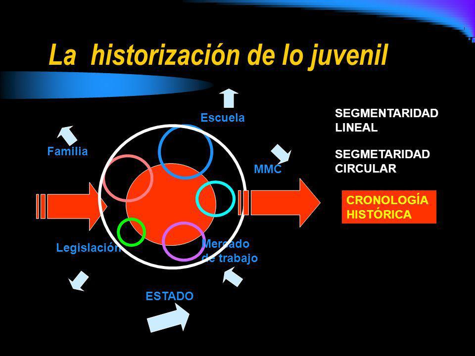 La historización de lo juvenil Escuela Familia Mercado de trabajo Legislación MMC ESTADO DESARROLLO HISTÓRICO JÓVENES ADULTOS SEGMENTARIDAD BINARIA SEGMENTARIDADLINEAL SEGMETARIDADCIRCULAR