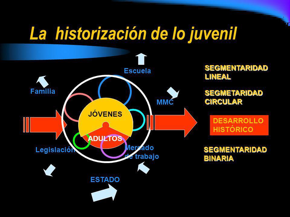 La historización de lo juvenil Escuela Familia Mercado de trabajo Legislación MMC ESTADO DESARROLLO HISTÓRICO JÓVENES ADULTOS SEGMENTARIDAD BINARIA SE