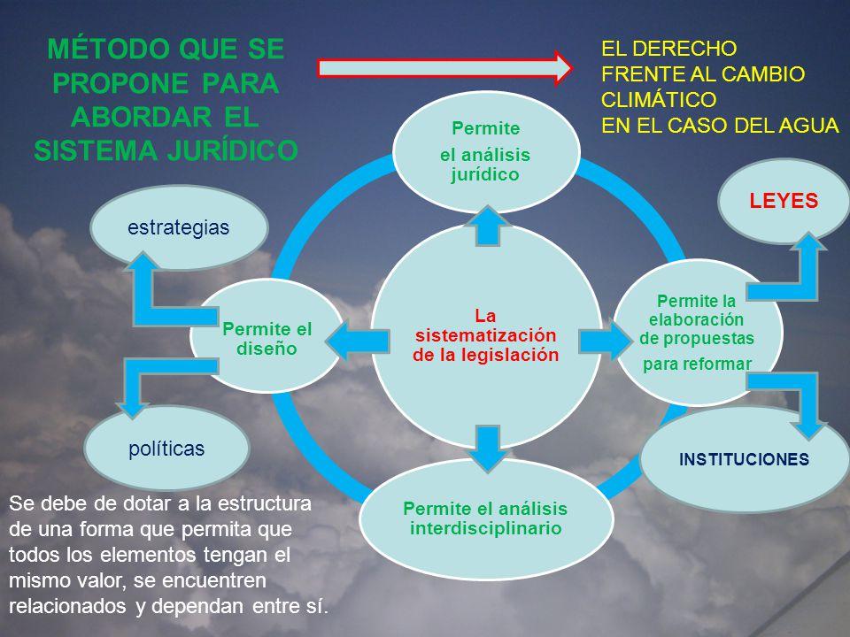 Aspectos constitucionales Facultades Concurrentes vinculadas al cambio climático Salud Artículo.