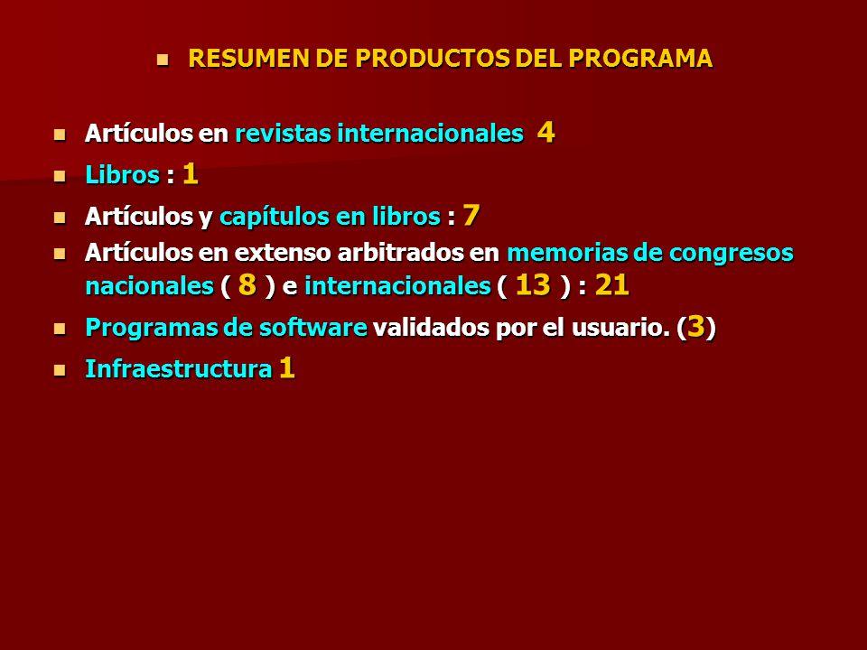 RESUMEN DE PRODUCTOS DEL PROGRAMA RESUMEN DE PRODUCTOS DEL PROGRAMA Artículos en revistas internacionales 4 Artículos en revistas internacionales 4 Li