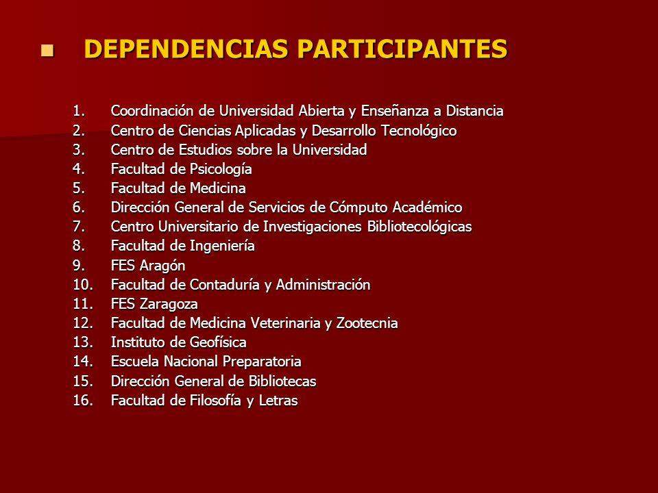 DEPENDENCIAS PARTICIPANTES DEPENDENCIAS PARTICIPANTES 1.Coordinación de Universidad Abierta y Enseñanza a Distancia 2.Centro de Ciencias Aplicadas y D