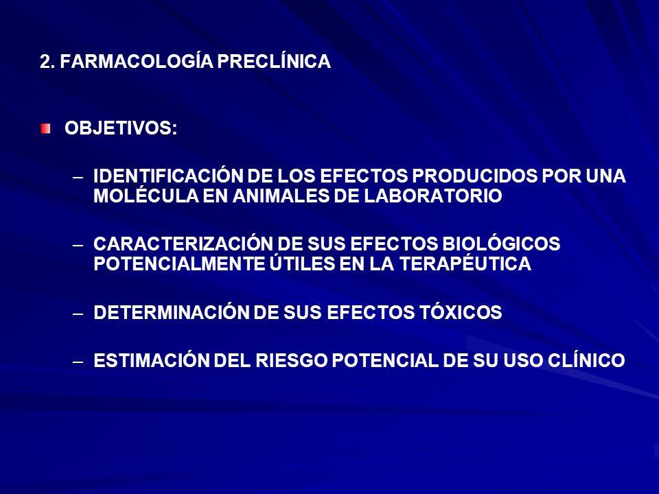 2. FARMACOLOGÍA PRECLÍNICA OBJETIVOS: – –IDENTIFICACIÓN DE LOS EFECTOS PRODUCIDOS POR UNA MOLÉCULA EN ANIMALES DE LABORATORIO – –CARACTERIZACIÓN DE SU