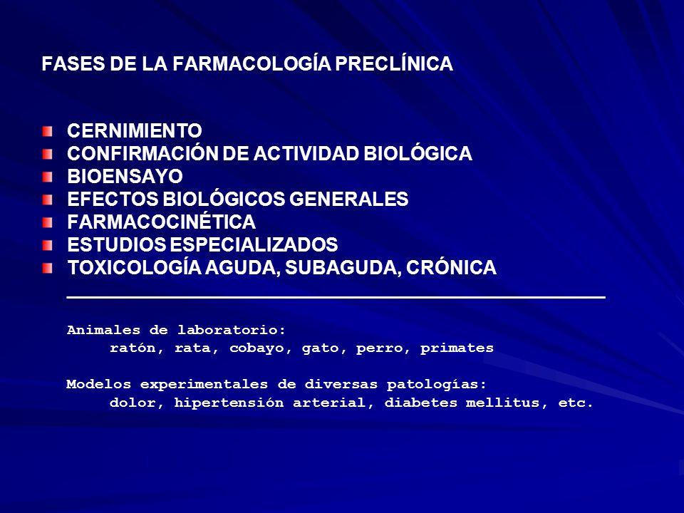 FASES DE LA FARMACOLOGÍA PRECLÍNICA CERNIMIENTO CONFIRMACIÓN DE ACTIVIDAD BIOLÓGICA BIOENSAYO EFECTOS BIOLÓGICOS GENERALES FARMACOCINÉTICA ESTUDIOS ESPECIALIZADOS TOXICOLOGÍA AGUDA, SUBAGUDA, CRÓNICA _________________________________________________________ Animales de laboratorio: ratón, rata, cobayo, gato, perro, primates Modelos experimentales de diversas patologías: dolor, hipertensión arterial, diabetes mellitus, etc.