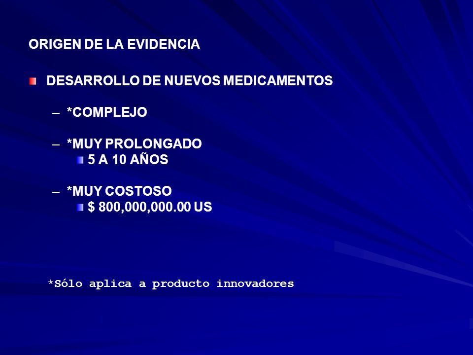 ORIGEN DE LA EVIDENCIA DESARROLLO DE NUEVOS MEDICAMENTOS – –*COMPLEJO – –*MUY PROLONGADO 5 A 10 AÑOS – –*MUY COSTOSO $ 800,000,000.00 US *Sólo aplica a producto innovadores