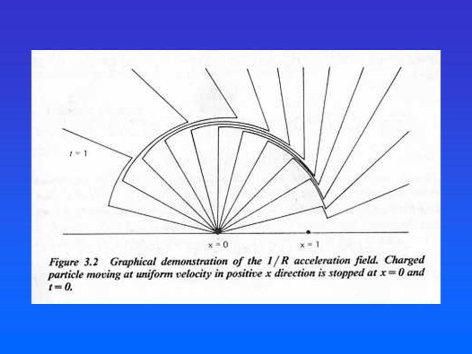3.Radiación de un sistema de partículas no relativistas.