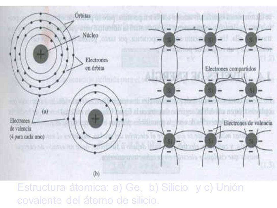 Estructura átomica: a) Ge, b) Silicio y c) Unión covalente del átomo de silicio.