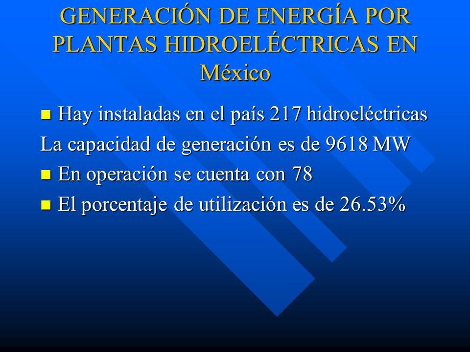 GENERACIÓN DE ENERGÍA POR PLANTAS HIDROELÉCTRICAS EN México Hay instaladas en el país 217 hidroeléctricas Hay instaladas en el país 217 hidroeléctricas La capacidad de generación es de 9618 MW En operación se cuenta con 78 En operación se cuenta con 78 El porcentaje de utilización es de 26.53% El porcentaje de utilización es de 26.53%