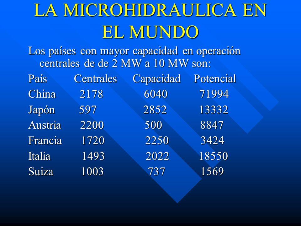 LA MICROHIDRAULICA EN EL MUNDO Los países con mayor capacidad en operación centrales de de 2 MW a 10 MW son: País Centrales Capacidad Potencial China 2178 6040 71994 Japón 597 2852 13332 Austria 2200 500 8847 Francia 1720 2250 3424 Italia 1493 2022 18550 Suiza 1003 737 1569