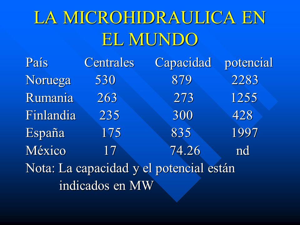 LA MICROHIDRAULICA EN EL MUNDO País Centrales Capacidad potencial Noruega 530 879 2283 Rumania 263 273 1255 Finlandia 235 300 428 España 175 835 1997 México 17 74.26 nd Nota: La capacidad y el potencial están indicados en MW indicados en MW