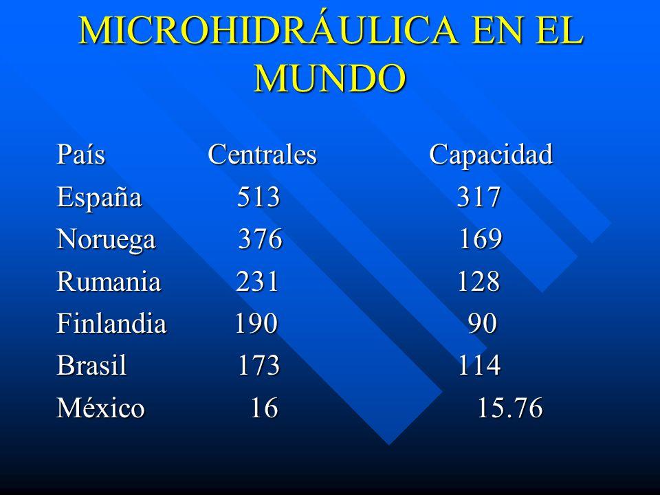 MICROHIDRÁULICA EN EL MUNDO País Centrales Capacidad España 513 317 Noruega 376 169 Rumania 231 128 Finlandia 190 90 Brasil 173 114 México 16 15.76