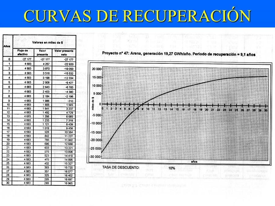 CURVAS DE RECUPERACIÓN DE CAPITAL