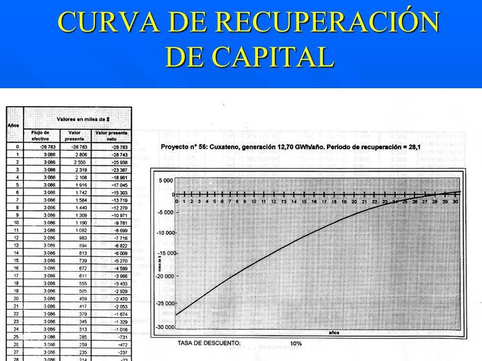 CURVA DE RECUPERACIÓN DE CAPITAL