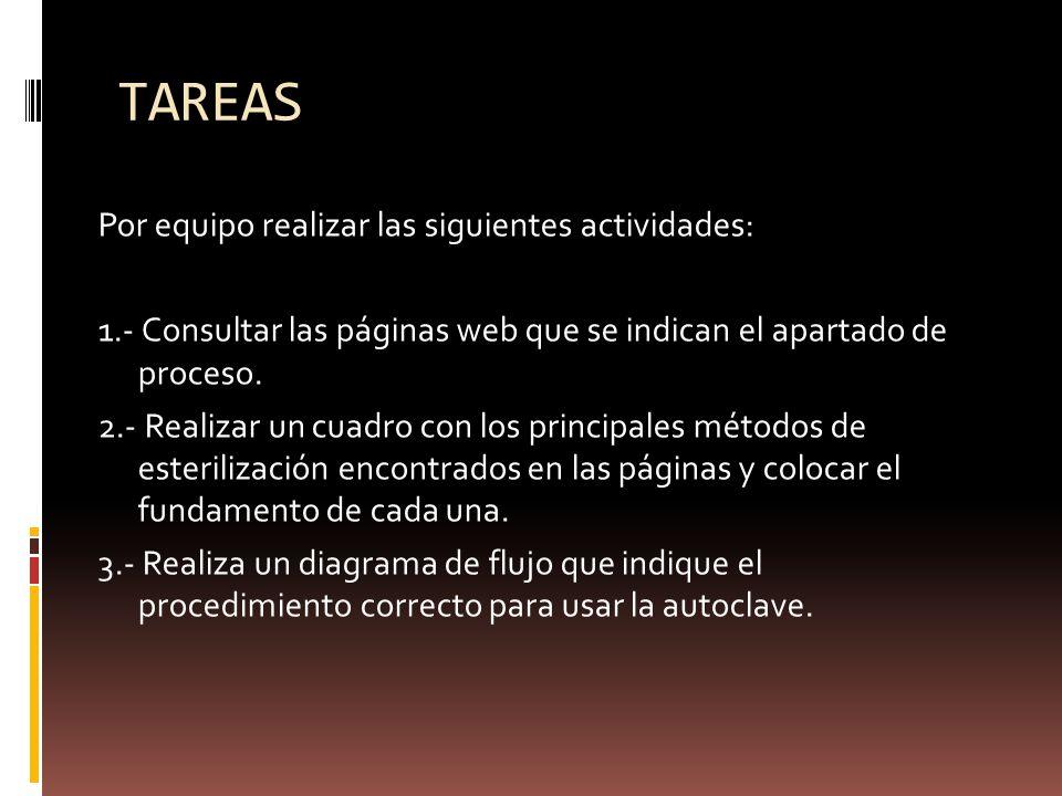 TAREAS Por equipo realizar las siguientes actividades: 1.- Consultar las páginas web que se indican el apartado de proceso. 2.- Realizar un cuadro con