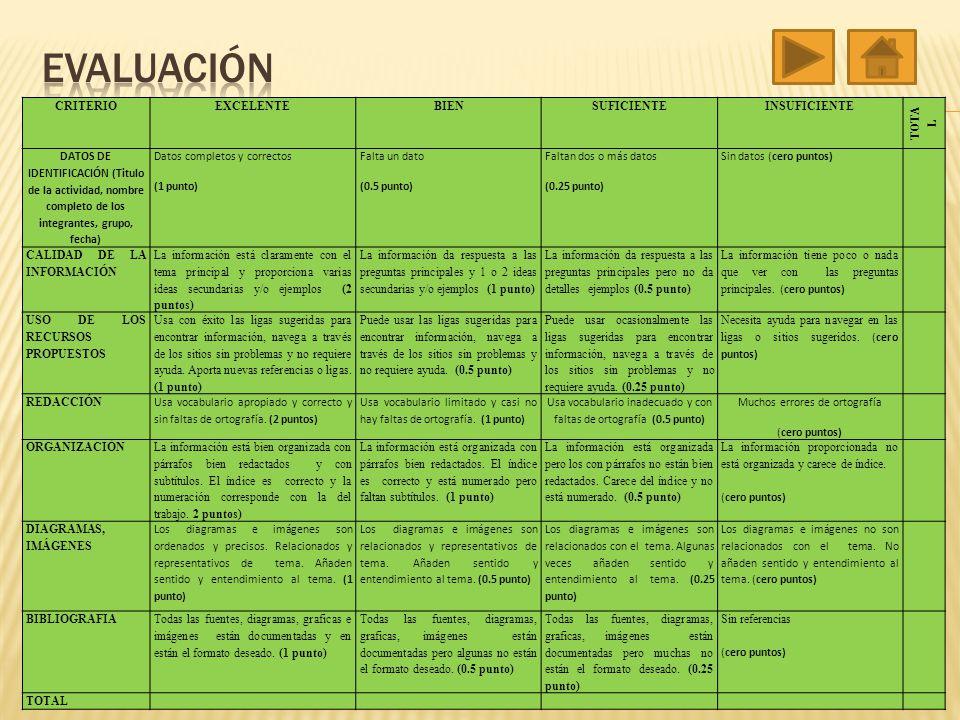 CRITERIOEXCELENTEBIENSUFICIENTEINSUFICIENTE TOTA L DATOS DE IDENTIFICACIÓN (Titulo de la actividad, nombre completo de los integrantes, grupo, fecha)