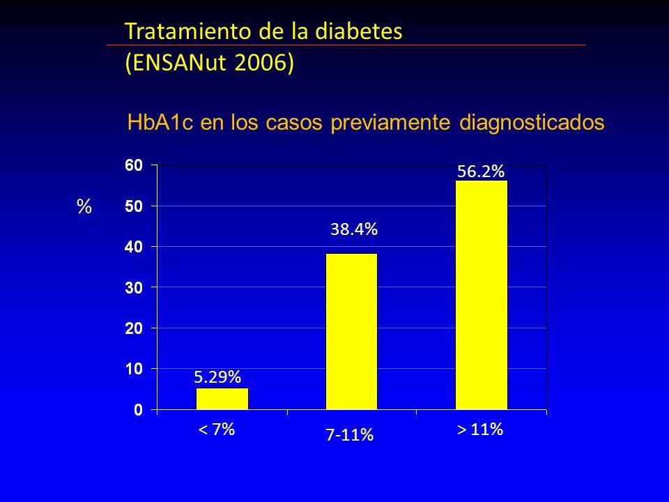 Tratamiento de la diabetes (ENSANut 2006) < 7% 5.29% 38.4% 56.2% 7-11% > 11% % HbA1c en los casos previamente diagnosticados