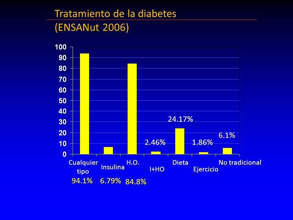 Tratamiento de la diabetes (ENSANut 2006) 94.1%6.79% 2.46% 24.17% 84.8% Cualquier tipo Insulina I+HO DietaNo tradicional 1.86% 6.1% H.O.