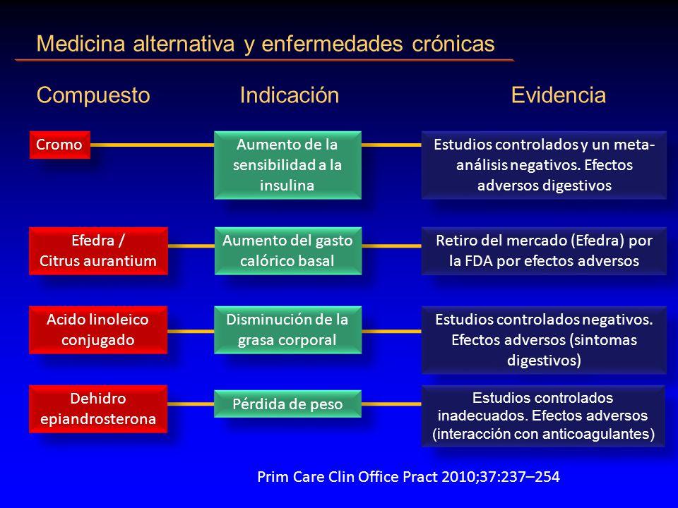 Medicina alternativa y enfermedades crónicas CompuestoIndicaciónEvidencia Cromo Estudios controlados y un meta- análisis negativos.