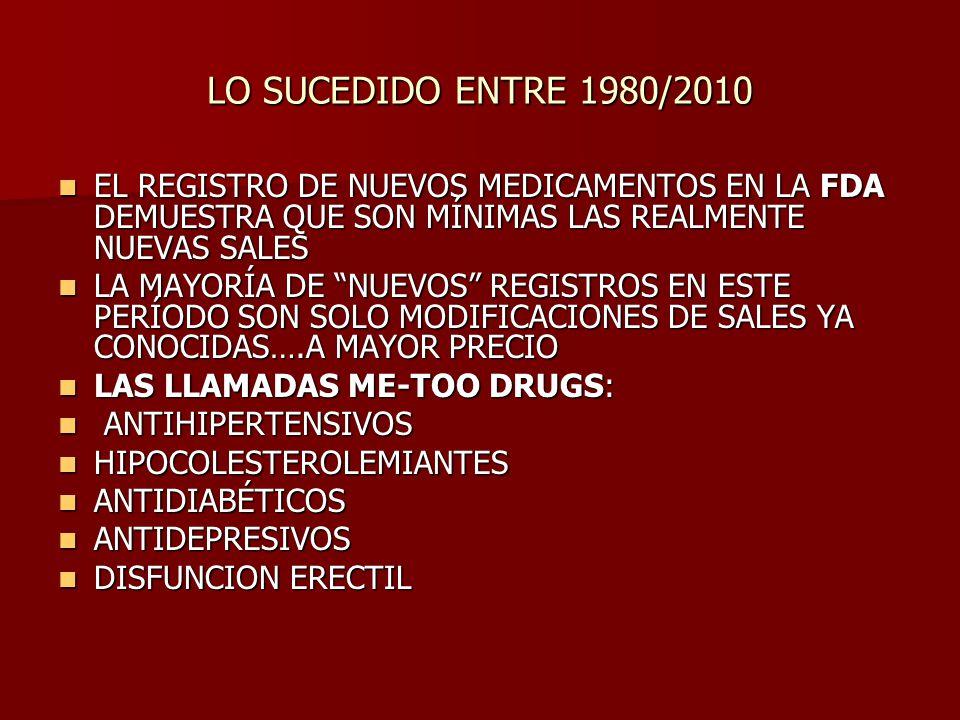 LO SUCEDIDO ENTRE 1980/2010 EL REGISTRO DE NUEVOS MEDICAMENTOS EN LA FDA DEMUESTRA QUE SON MÍNIMAS LAS REALMENTE NUEVAS SALES EL REGISTRO DE NUEVOS MEDICAMENTOS EN LA FDA DEMUESTRA QUE SON MÍNIMAS LAS REALMENTE NUEVAS SALES LA MAYORÍA DE NUEVOS REGISTROS EN ESTE PERÍODO SON SOLO MODIFICACIONES DE SALES YA CONOCIDAS….A MAYOR PRECIO LA MAYORÍA DE NUEVOS REGISTROS EN ESTE PERÍODO SON SOLO MODIFICACIONES DE SALES YA CONOCIDAS….A MAYOR PRECIO LAS LLAMADAS ME-TOO DRUGS: LAS LLAMADAS ME-TOO DRUGS: ANTIHIPERTENSIVOS ANTIHIPERTENSIVOS HIPOCOLESTEROLEMIANTES HIPOCOLESTEROLEMIANTES ANTIDIABÉTICOS ANTIDIABÉTICOS ANTIDEPRESIVOS ANTIDEPRESIVOS DISFUNCION ERECTIL DISFUNCION ERECTIL