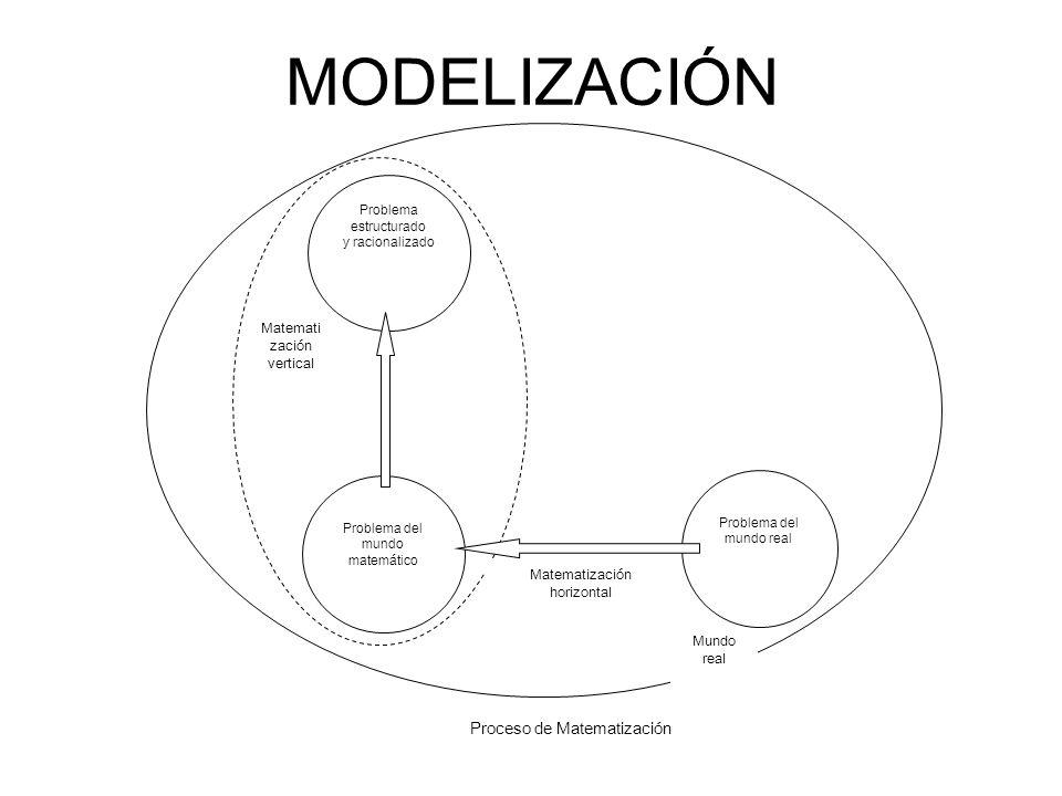 MODELIZACIÓN M Mundo real Problema del mundo real Problema del mundo matemático Problema estructurado y racionalizado Matematización horizontal Matema